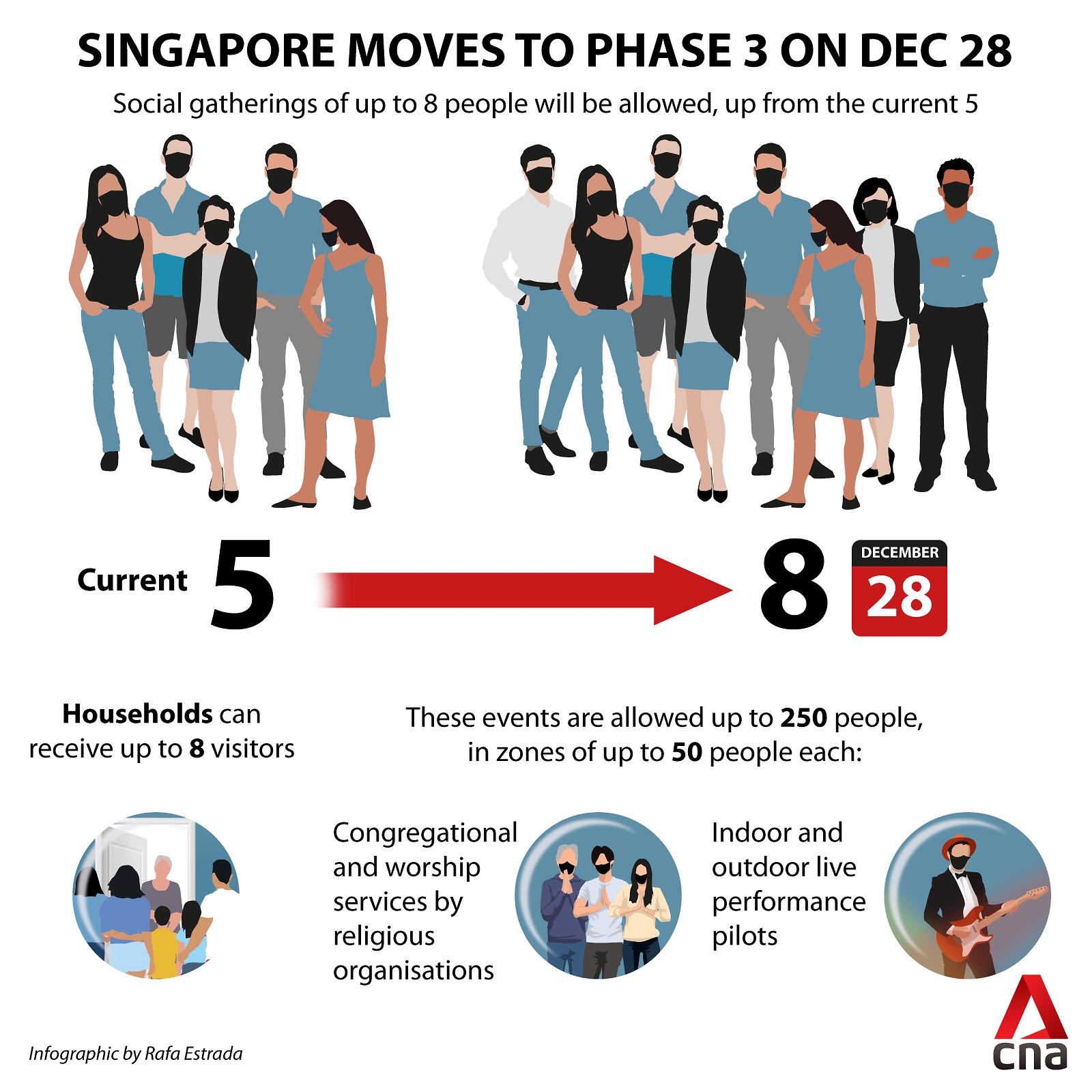 싱가포르 Phase 3 적용