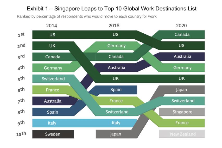 싱가포르, '취업이민 하고 싶은 도시' 10위권 등극